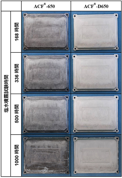 各種化成処理の塩水噴霧試験結果(材種:ADC12ダイカスト)