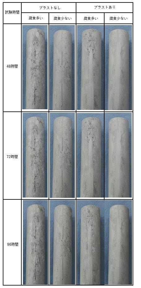塩水噴霧試験結果(拡大写真)