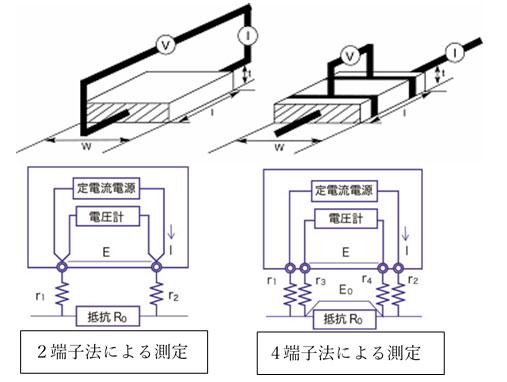 導電性とアルマイトと化成処理