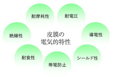 被膜の電気的特性