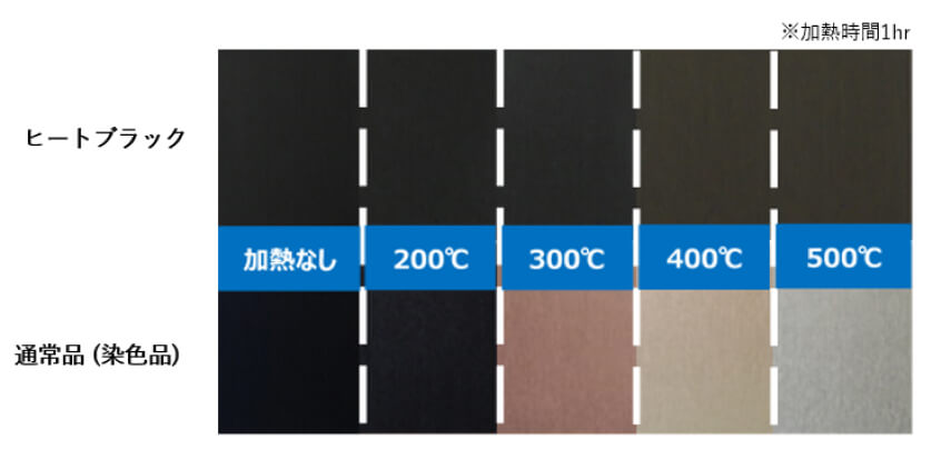 300℃14日間、短時間なら500℃ 1時間でも加熱しても変色・退色しない特殊黒アルマイト『ヒートブラック』