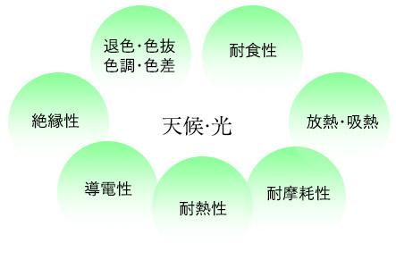 天候・光に関連する皮膜との特性